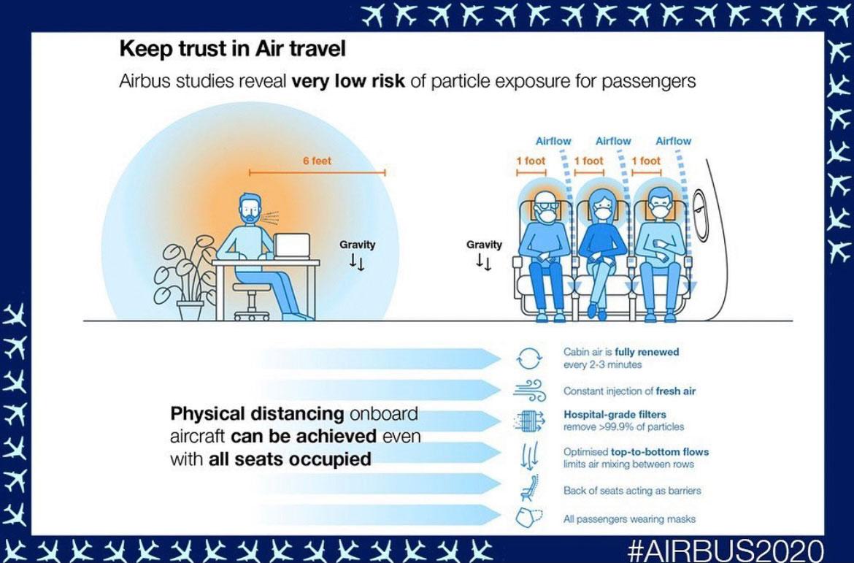 Въздухът на борда на самолет - безопасност