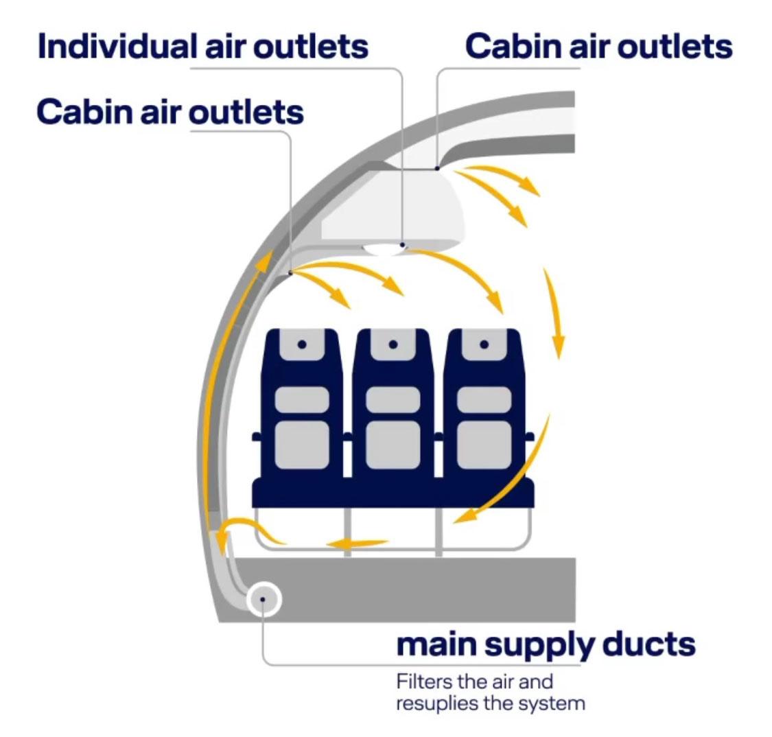 Въздухът на борда на самолет
